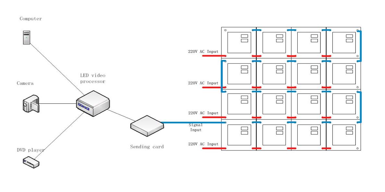 schema branchement led display