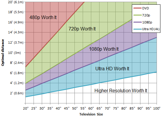 resolutions worth it comparison led screen indoor display HD 4K
