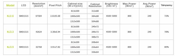NJ LED display technical specification