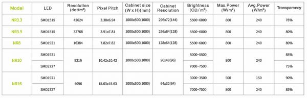 Technical specification NR rental serie