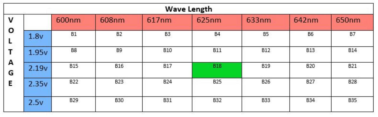 led-wave-length