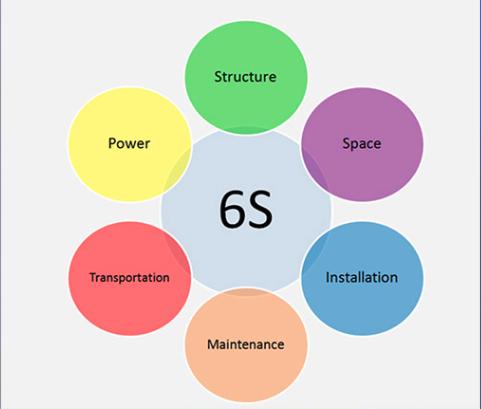 6S explanations schema