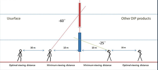 angle vision minimum viewing distance explanations