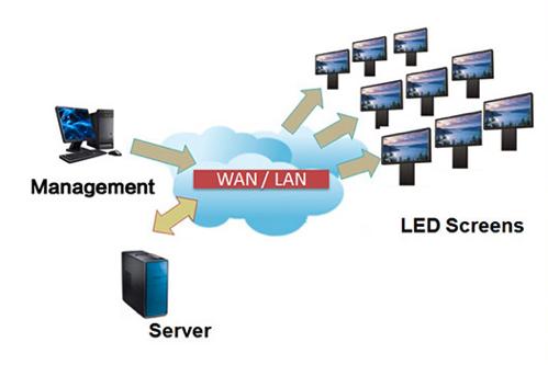 Wan-lan-description-connection-server-Led-screens
